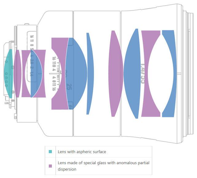 внутреннее устройство линз объектива Otus